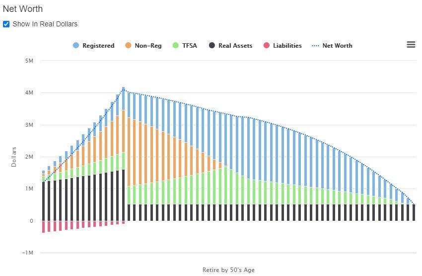 Retire by 50 - Net Worth