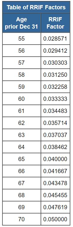 Taxtips.ca RRIF ages 55-70