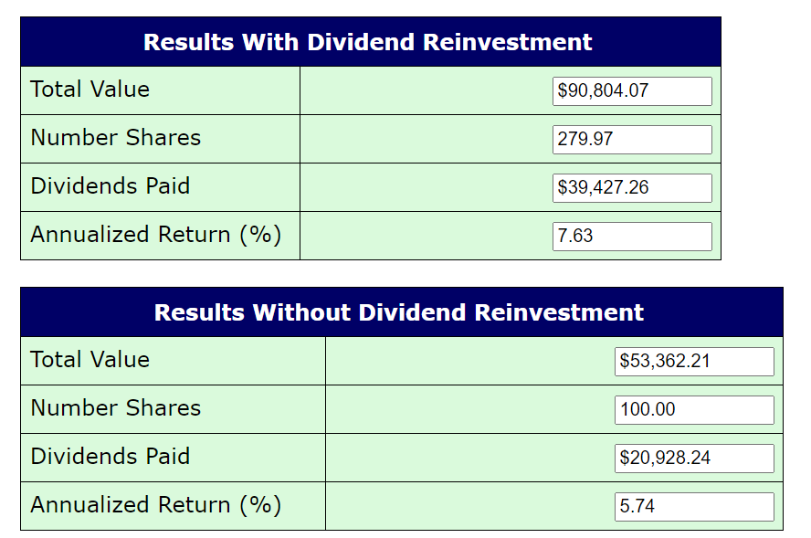 Automatically Reinvest Dividends