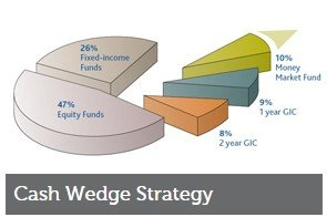 Sequence of Returns Risk - Cash-Wedge