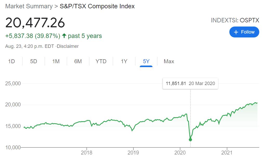 Sequence of Returns Risk - TSX 2020 Market Crash