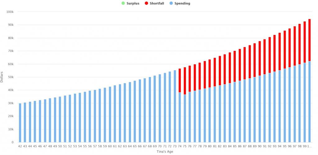 Retirement on a Lower Income using GIS, Scenario 1